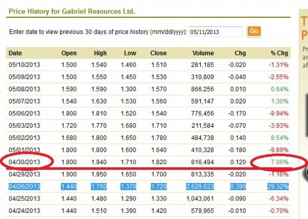 Acțiunile Gabriel Resources cresc cu 7,06%, pe 30 aprilie a.c., în ziua în care Hotărârea lui Șova este aprobată de Guvern