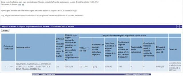 OBLIGATII RESTANTE LA BUGETUL ASIGURARILOR SOCIALE DE STAT ALE MINVEST