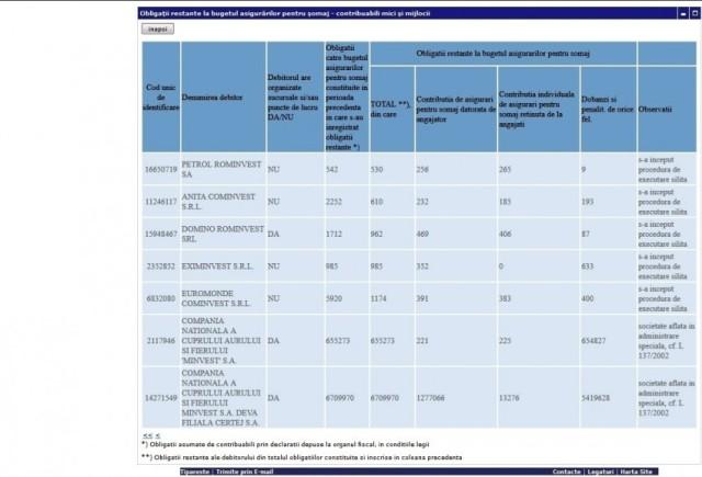 Obligatii restante la bugetul asigurarilor pentru somaj – MINVEST