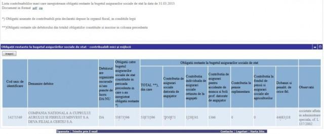Obligatii restante la bugetul asigurarilor sociale de stat – MINVEST